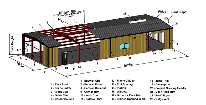 Steel building terms for Building terms with pictures